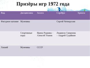 Призёры игр 1972 года Вид Дисциплина Золото Серебро Бронза Фигурное катание М
