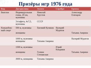 Призёры игр 1976 года Вид Дисциплина Золото Серебро Бронза Биатлон Индивидуал