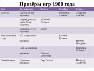 Призёры игр 1980 года Вид Дисциплина Золото Серебро Бронза Биатлон Спринт, 10
