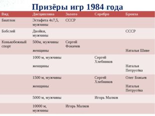 Призёры игр 1984 года Вид Дисциплина Золото Серебро Бронза Биатлон Эстафета 4