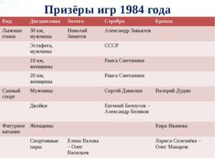 Призёры игр 1984 года Вид Дисциплина Золото Серебро Бронза Лыжные гонки 30 км