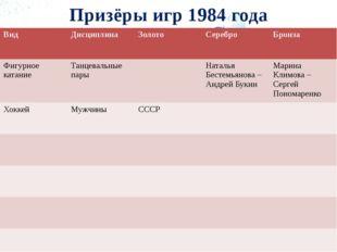 Призёры игр 1984 года Вид Дисциплина Золото Серебро Бронза Фигурное катание Т