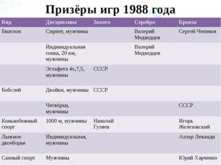 Призёры игр 1988 года Вид Дисциплина Золото Серебро Бронза Биатлон Спринт, му
