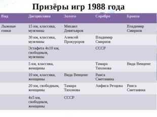 Призёры игр 1988 года Вид Дисциплина Золото Серебро Бронза Лыжные гонки 15 км