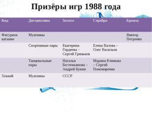 Призёры игр 1988 года Вид Дисциплина Золото Серебро Бронза Фигурное катание М