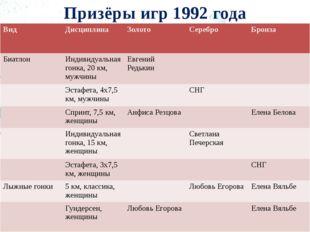 Призёры игр 1992 года Вид Дисциплина Золото Серебро Бронза Биатлон Индивидуал