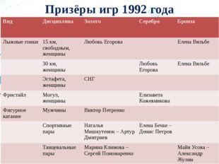 Призёры игр 1992 года Вид Дисциплина Золото Серебро Бронза Лыжные гонки 15 км