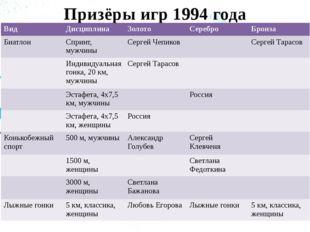 Призёры игр 1994 года Вид Дисциплина Золото Серебро Бронза Биатлон Спринт, му