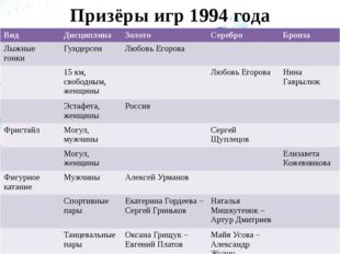Призёры игр 1994 года Вид Дисциплина Золото Серебро Бронза Лыжные гонки Гунде