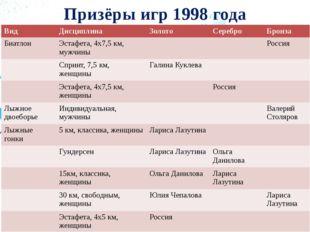 Призёры игр 1998 года Вид Дисциплина Золото Серебро Бронза Биатлон Эстафета,