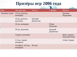 Призёры игр 2006 года Вид Дисциплина Золото Серебро Бронза Лыжные гонки 15 км
