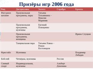 Призёры игр 2006 года Вид Дисциплина Золото Серебро Бронза Фигурное катание П