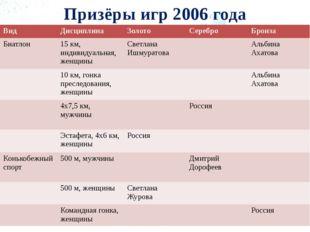 Призёры игр 2006 года Вид Дисциплина Золото Серебро Бронза Биатлон 15 км, инд