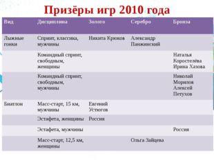 Призёры игр 2010 года Вид Дисциплина Золото Серебро Бронза Лыжные гонки Сприн