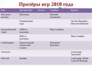 Призёры игр 2010 года Вид Дисциплина Золото Серебро Бронза Фигурное катание М