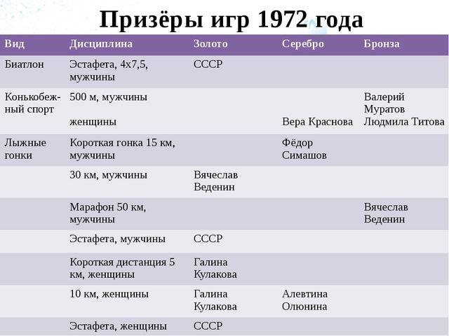 Призёры игр 1972 года Вид Дисциплина Золото Серебро Бронза Биатлон Эстафета,...