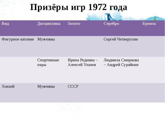Призёры игр 1972 года Вид Дисциплина Золото Серебро Бронза Фигурное катание М...