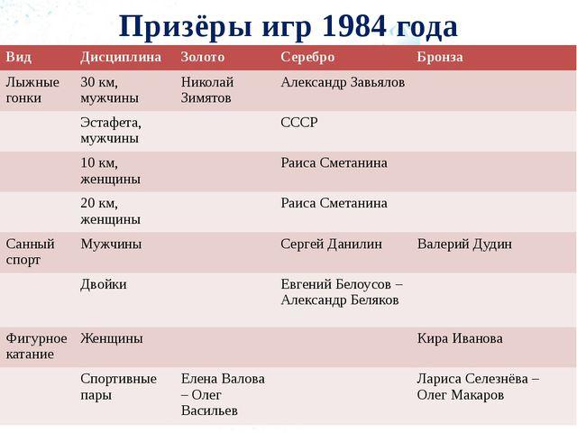 Призёры игр 1984 года Вид Дисциплина Золото Серебро Бронза Лыжные гонки 30 км...
