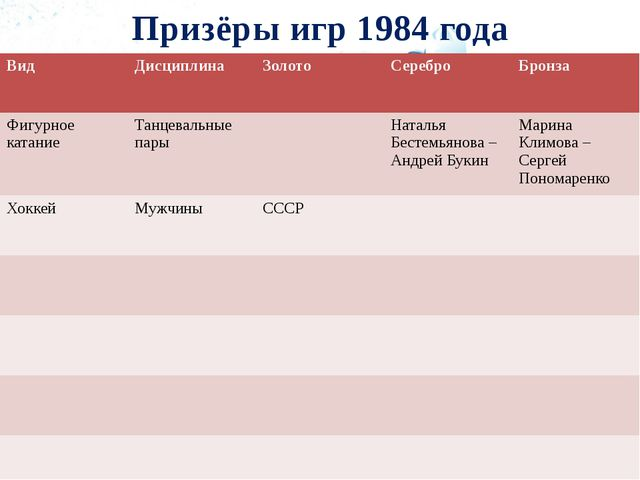 Призёры игр 1984 года Вид Дисциплина Золото Серебро Бронза Фигурное катание Т...