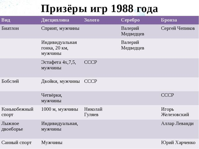Призёры игр 1988 года Вид Дисциплина Золото Серебро Бронза Биатлон Спринт, му...