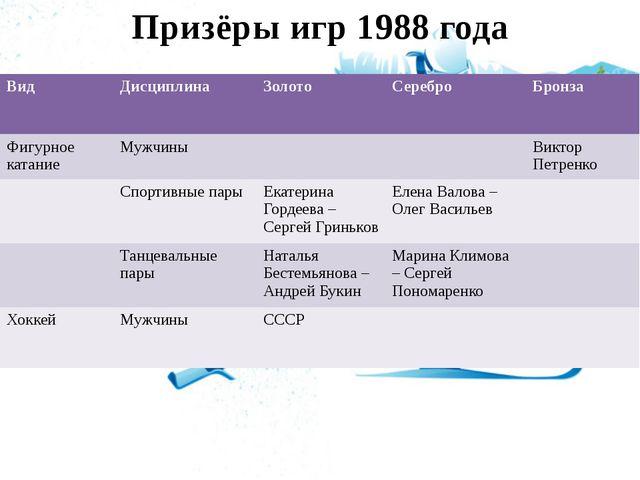Призёры игр 1988 года Вид Дисциплина Золото Серебро Бронза Фигурное катание М...