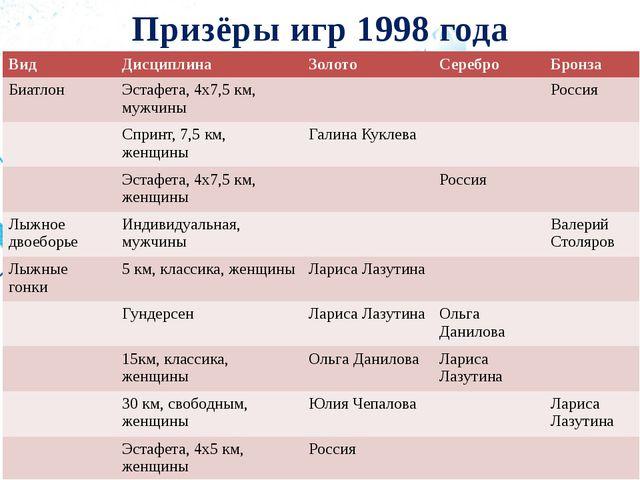 Призёры игр 1998 года Вид Дисциплина Золото Серебро Бронза Биатлон Эстафета,...