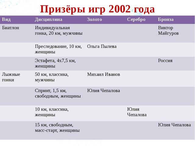 Призёры игр 2002 года Вид Дисциплина Золото Серебро Бронза Биатлон Индивидуал...