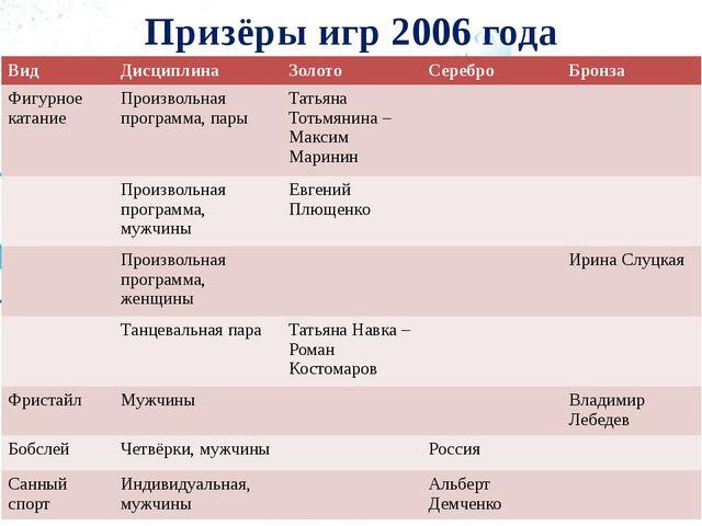 Призёры игр 2006 года Вид Дисциплина Золото Серебро Бронза Фигурное катание П...