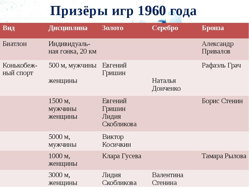 Призёры игр 1960 года Вид Дисциплина Золото Серебро Бронза Биатлон Индивидуал...