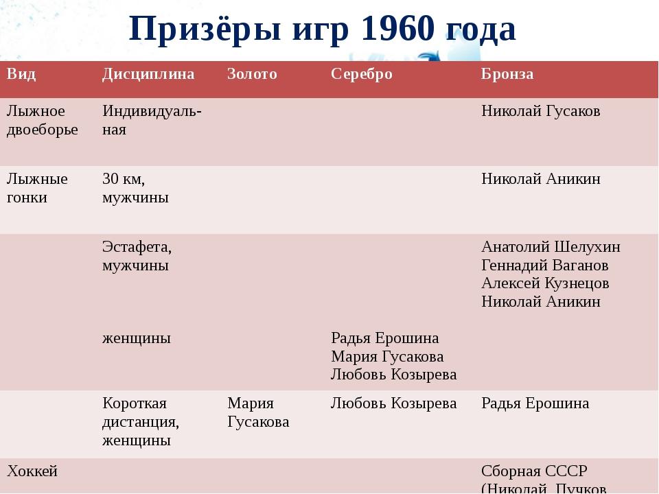 Призёры игр 1960 года Вид Дисциплина Золото Серебро Бронза Лыжное двоеборье И...