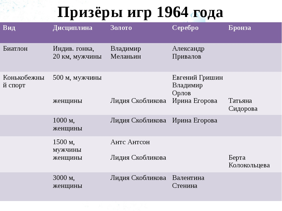 Призёры игр 1964 года Вид Дисциплина Золото Серебро Бронза Биатлон Индив. гон...