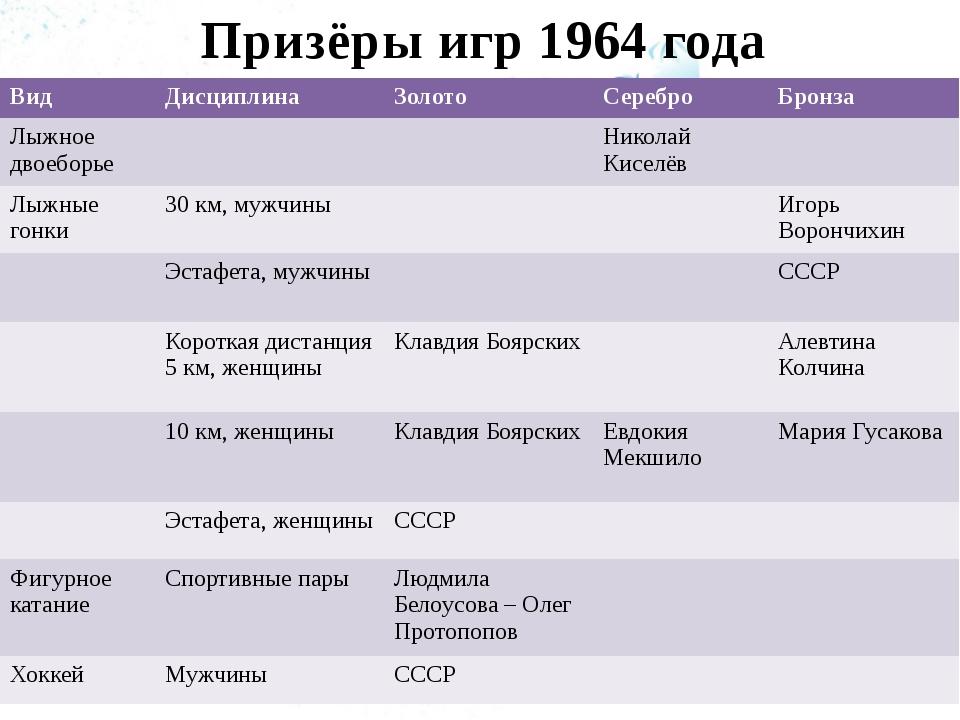 Призёры игр 1964 года Вид Дисциплина Золото Серебро Бронза Лыжное двоеборье Н...