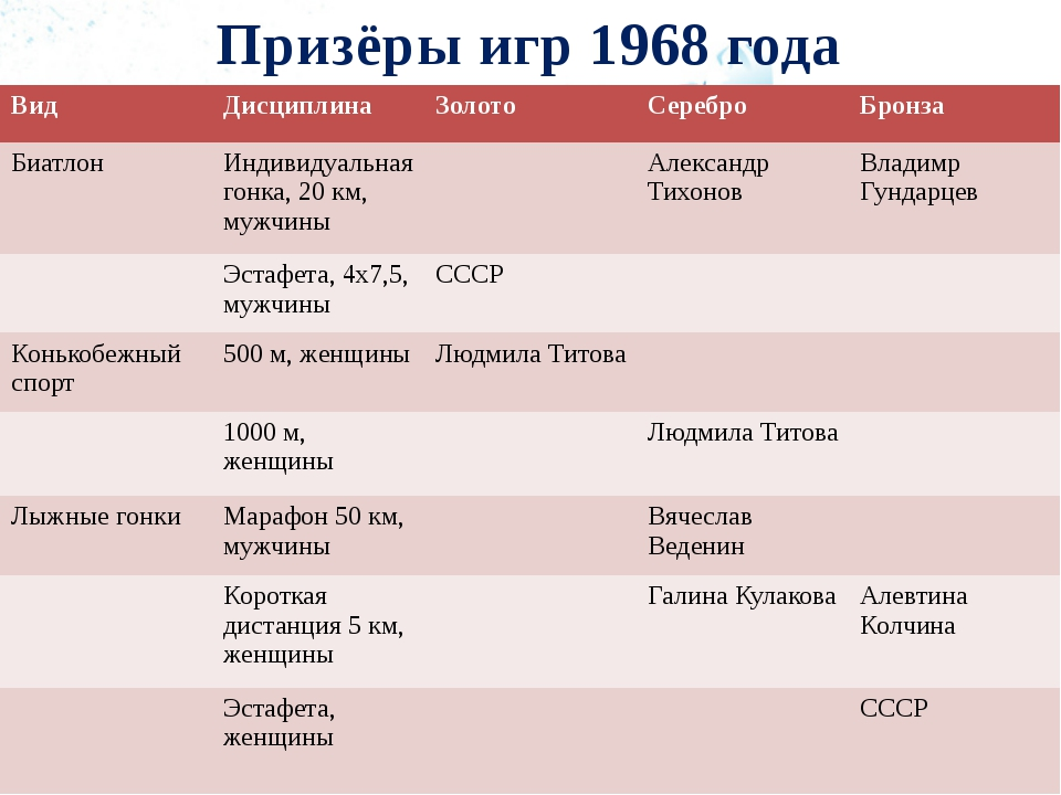 Призёры игр 1968 года Вид Дисциплина Золото Серебро Бронза Биатлон Индивидуал...