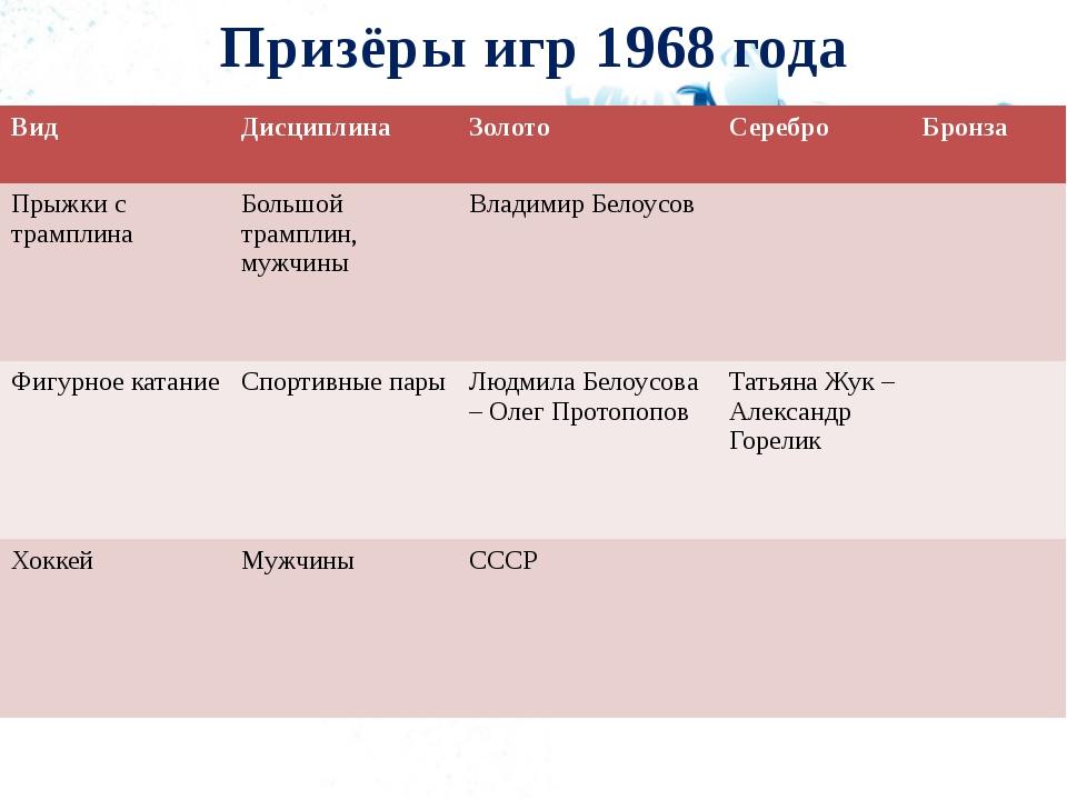 Призёры игр 1968 года Вид Дисциплина Золото Серебро Бронза Прыжки с трамплина...