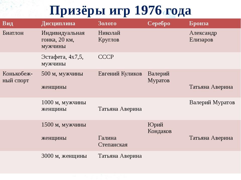 Призёры игр 1976 года Вид Дисциплина Золото Серебро Бронза Биатлон Индивидуал...
