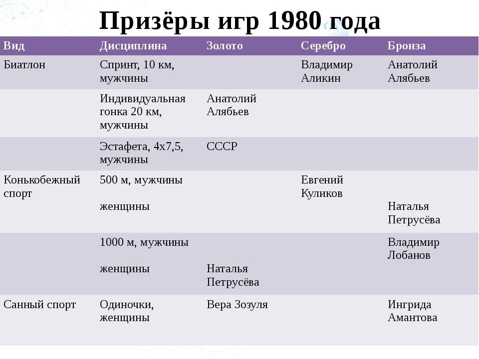 Призёры игр 1980 года Вид Дисциплина Золото Серебро Бронза Биатлон Спринт, 10...