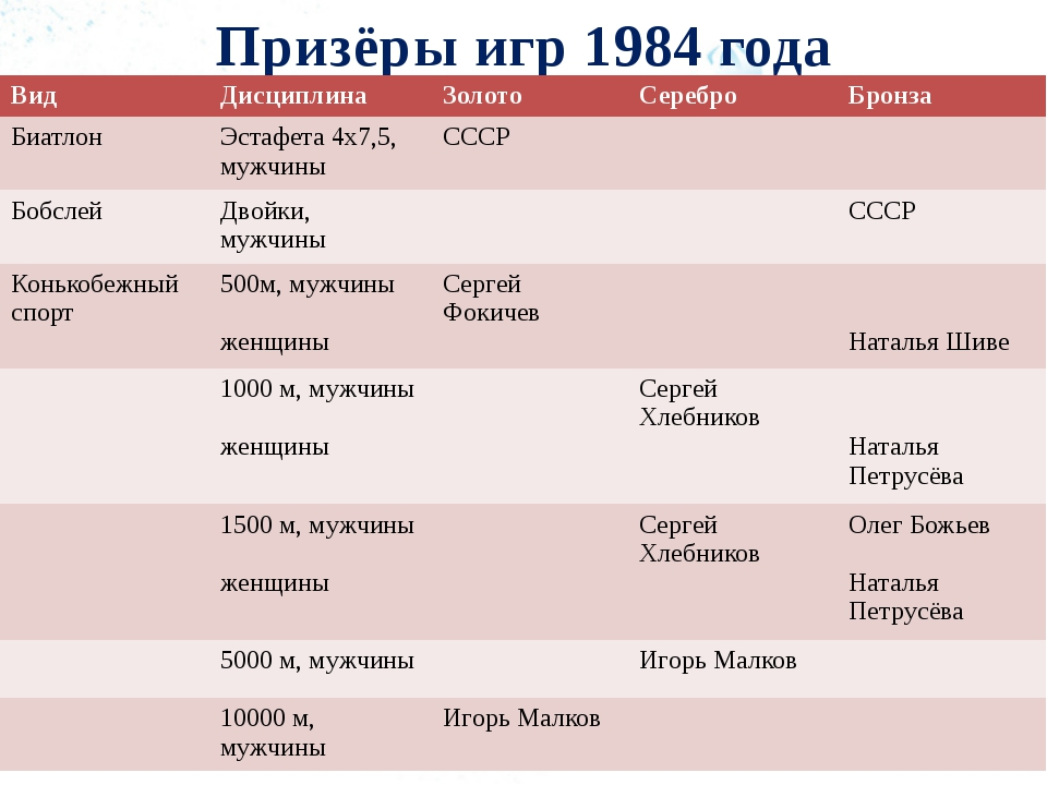 Призёры игр 1984 года Вид Дисциплина Золото Серебро Бронза Биатлон Эстафета 4...