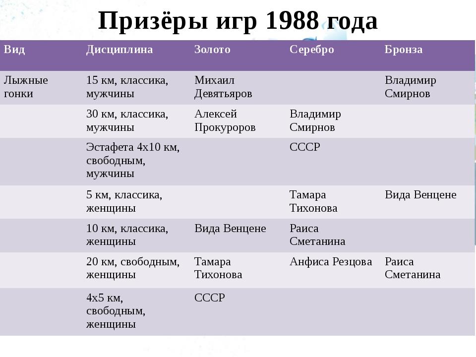 Призёры игр 1988 года Вид Дисциплина Золото Серебро Бронза Лыжные гонки 15 км...