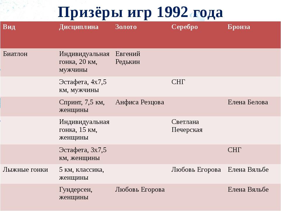 Призёры игр 1992 года Вид Дисциплина Золото Серебро Бронза Биатлон Индивидуал...