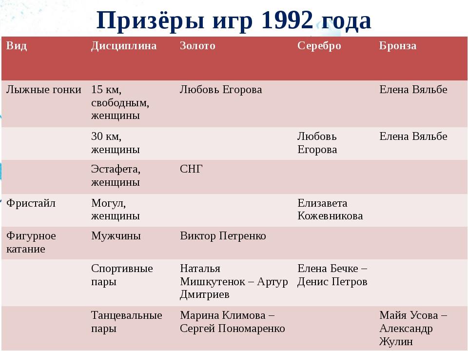 Призёры игр 1992 года Вид Дисциплина Золото Серебро Бронза Лыжные гонки 15 км...