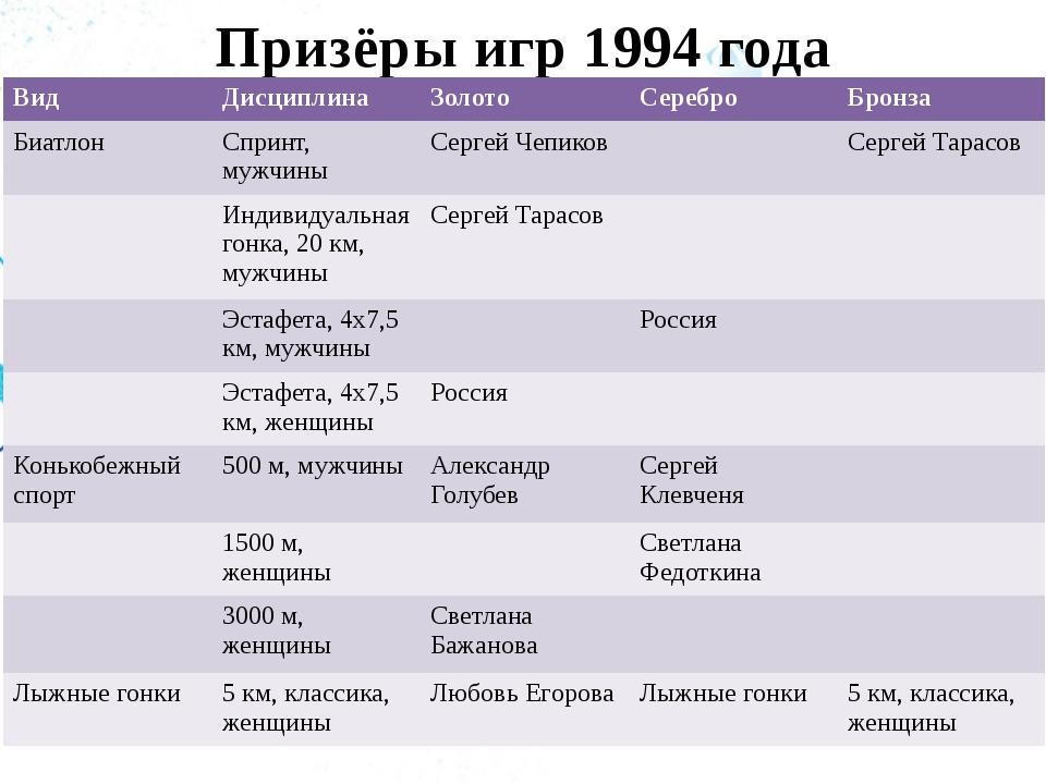 Призёры игр 1994 года Вид Дисциплина Золото Серебро Бронза Биатлон Спринт, му...