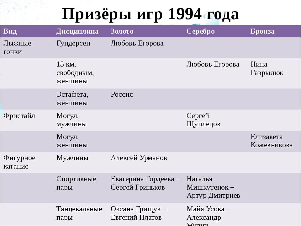 Призёры игр 1994 года Вид Дисциплина Золото Серебро Бронза Лыжные гонки Гунде...