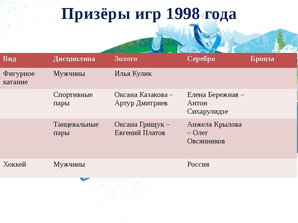 Призёры игр 1998 года Вид Дисциплина Золото Серебро Бронза Фигурное катание М...