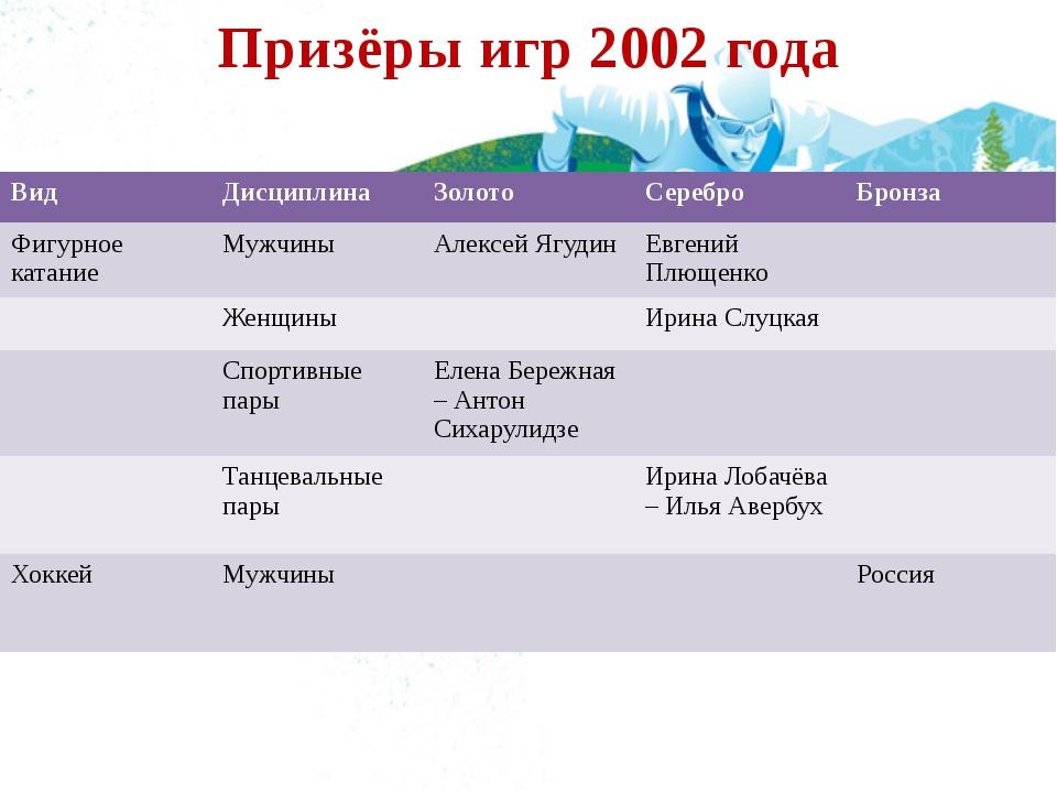 Призёры игр 2002 года Вид Дисциплина Золото Серебро Бронза Фигурное катание М...