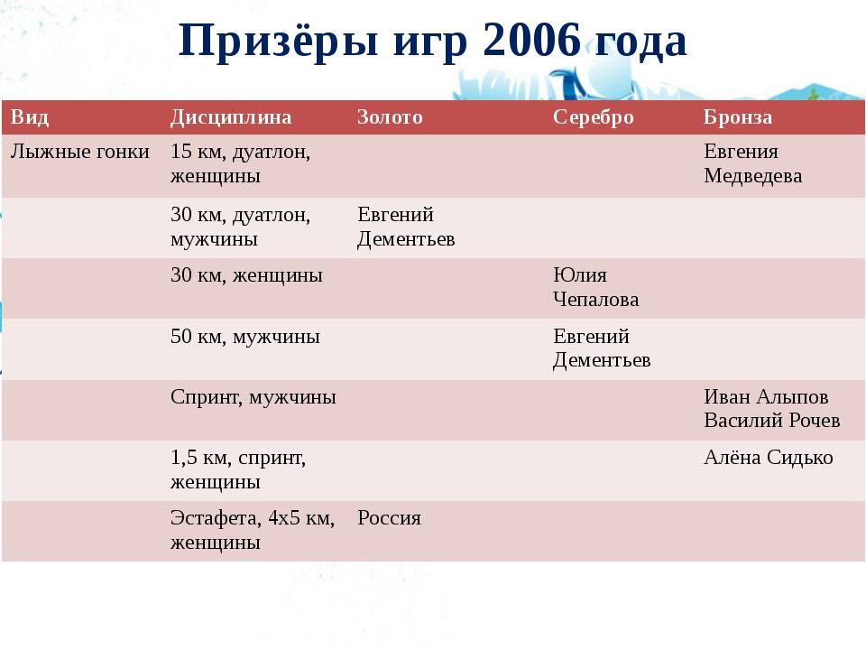 Призёры игр 2006 года Вид Дисциплина Золото Серебро Бронза Лыжные гонки 15 км...