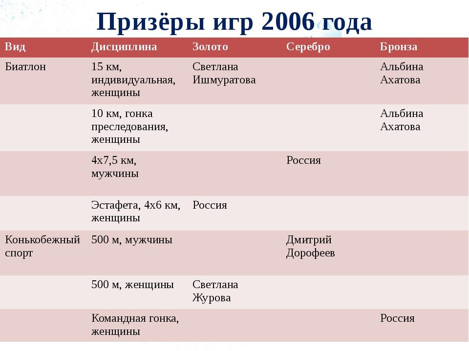 Призёры игр 2006 года Вид Дисциплина Золото Серебро Бронза Биатлон 15 км, инд...