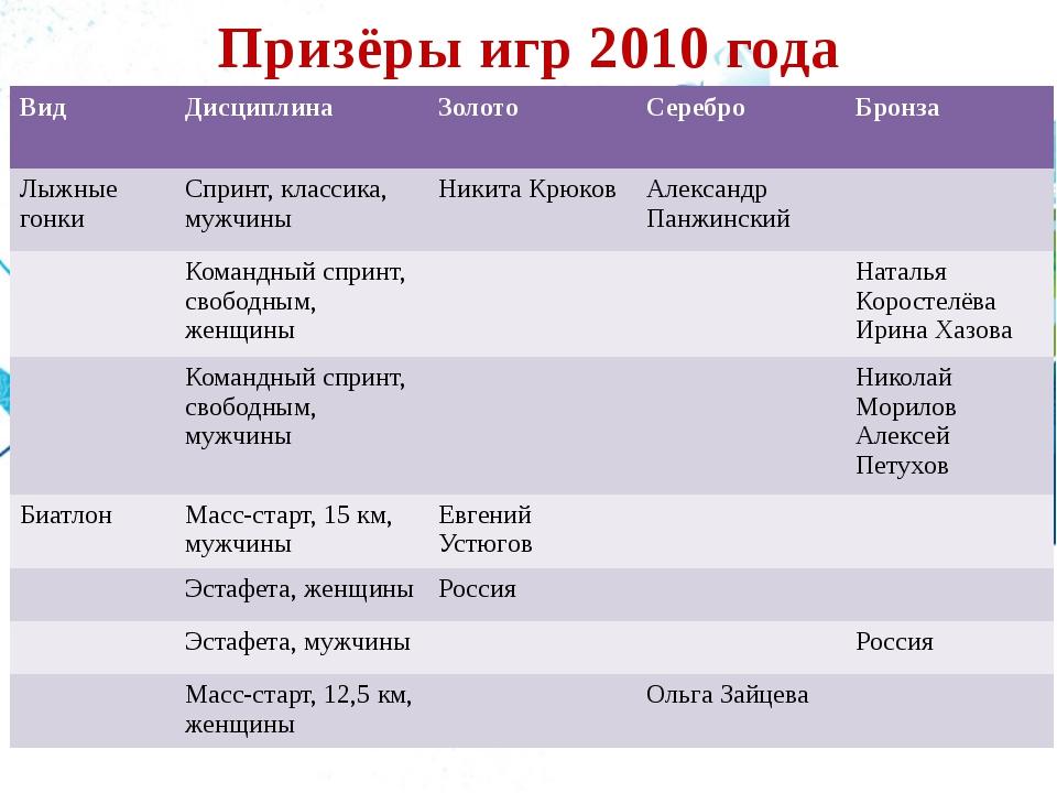 Призёры игр 2010 года Вид Дисциплина Золото Серебро Бронза Лыжные гонки Сприн...