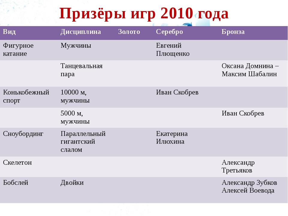 Призёры игр 2010 года Вид Дисциплина Золото Серебро Бронза Фигурное катание М...
