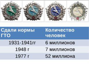 Сдали нормы ГТОКоличество человек 1931-1941гг6 миллионов 1948 г7 миллионов