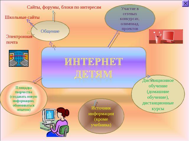 Общение Участие в сетевых конкурсах, олимпиад, проектов Дистанционное обучени...